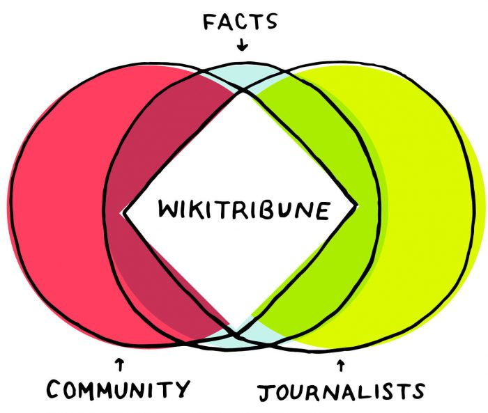 WikiTribute: Community Based Journalism